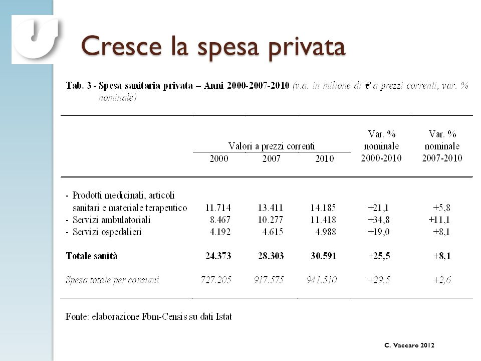 Cresce la spesa privata