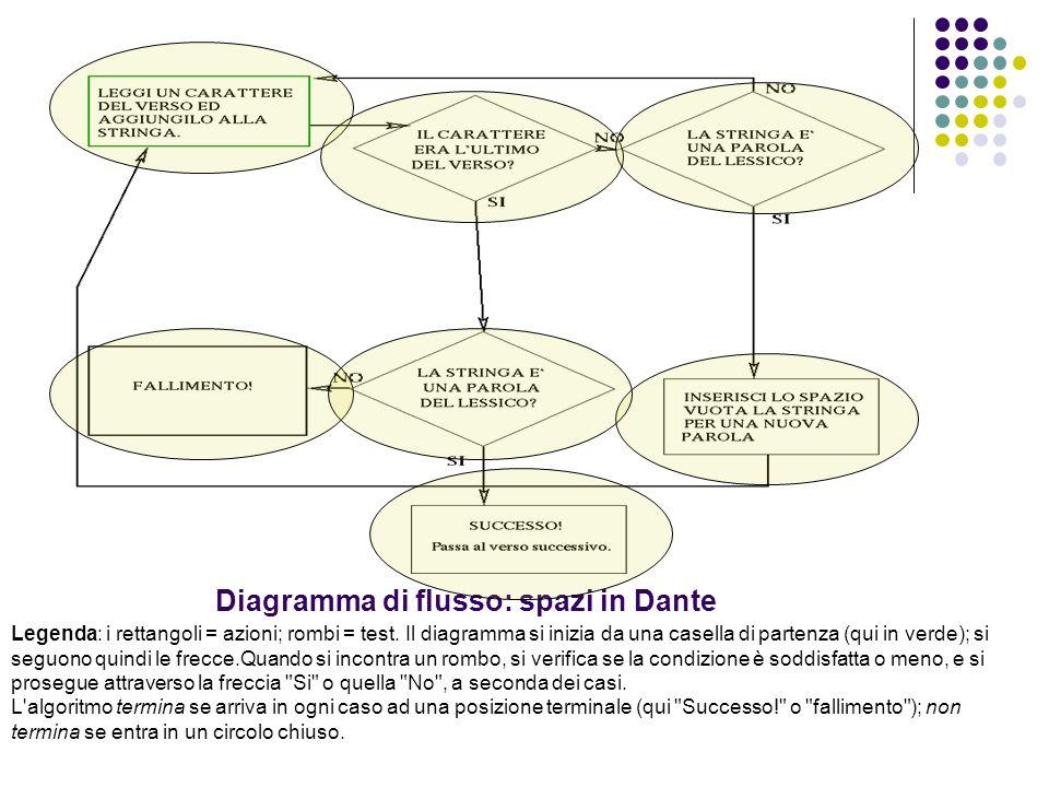 Diagramma di flusso: spazi in Dante