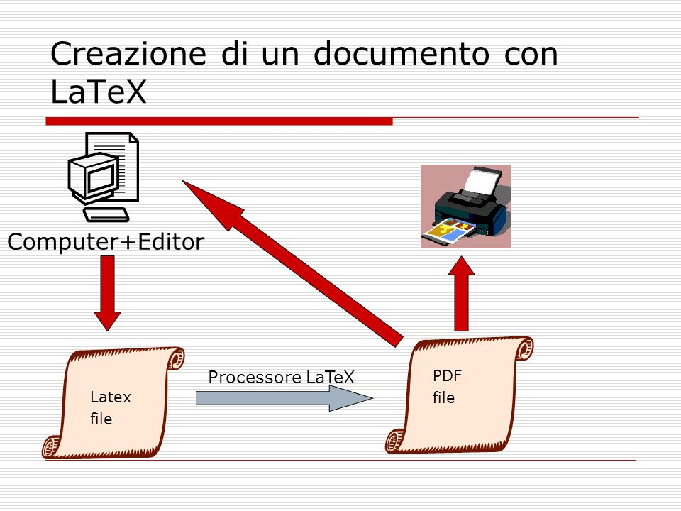 Creazione di un documento con LaTeX