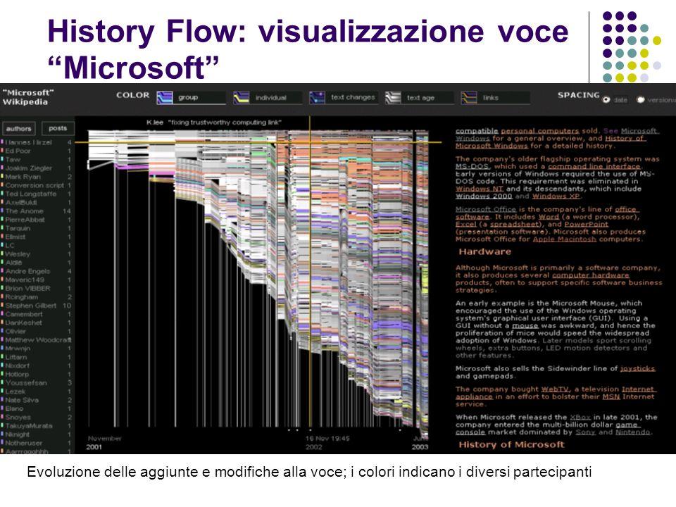 History Flow: visualizzazione voce Microsoft