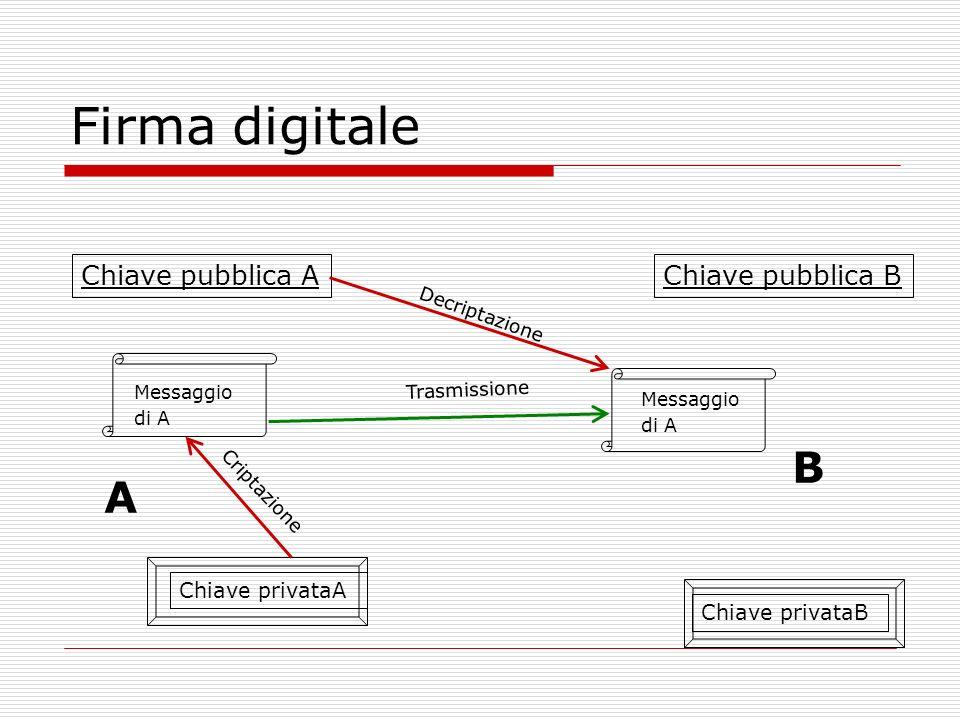 Firma digitale B A Chiave pubblica A Chiave pubblica B Chiave privataA