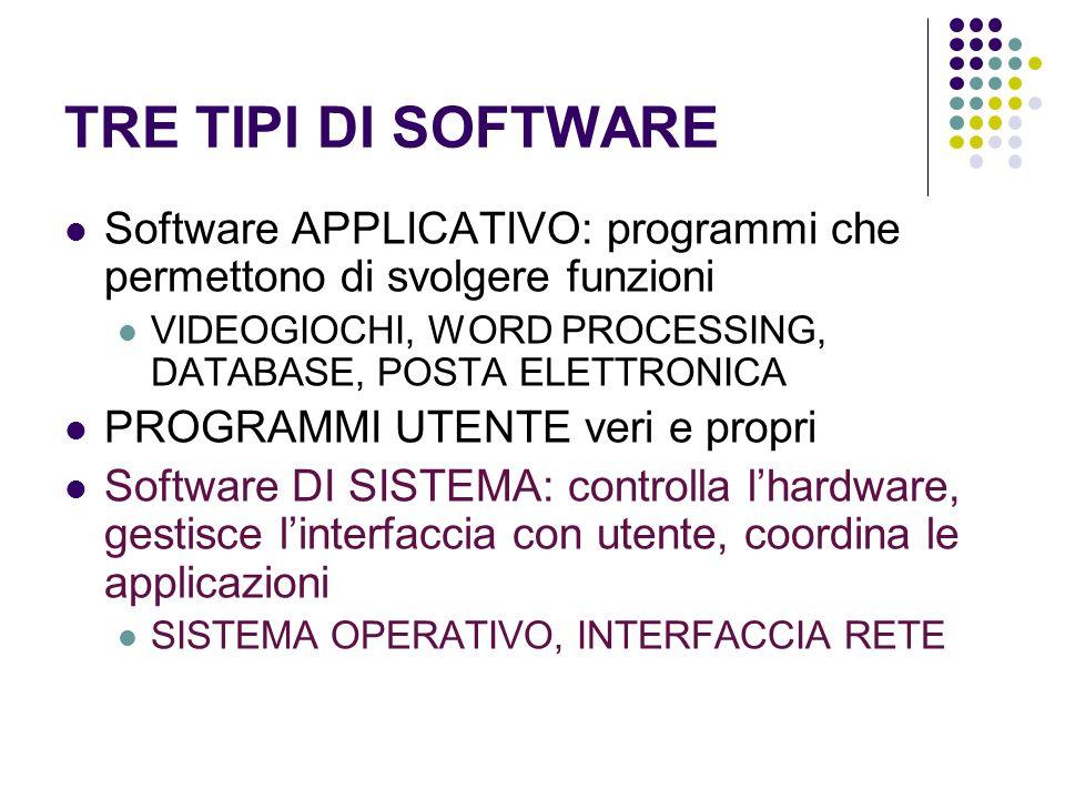 TRE TIPI DI SOFTWARE Software APPLICATIVO: programmi che permettono di svolgere funzioni. VIDEOGIOCHI, WORD PROCESSING, DATABASE, POSTA ELETTRONICA.