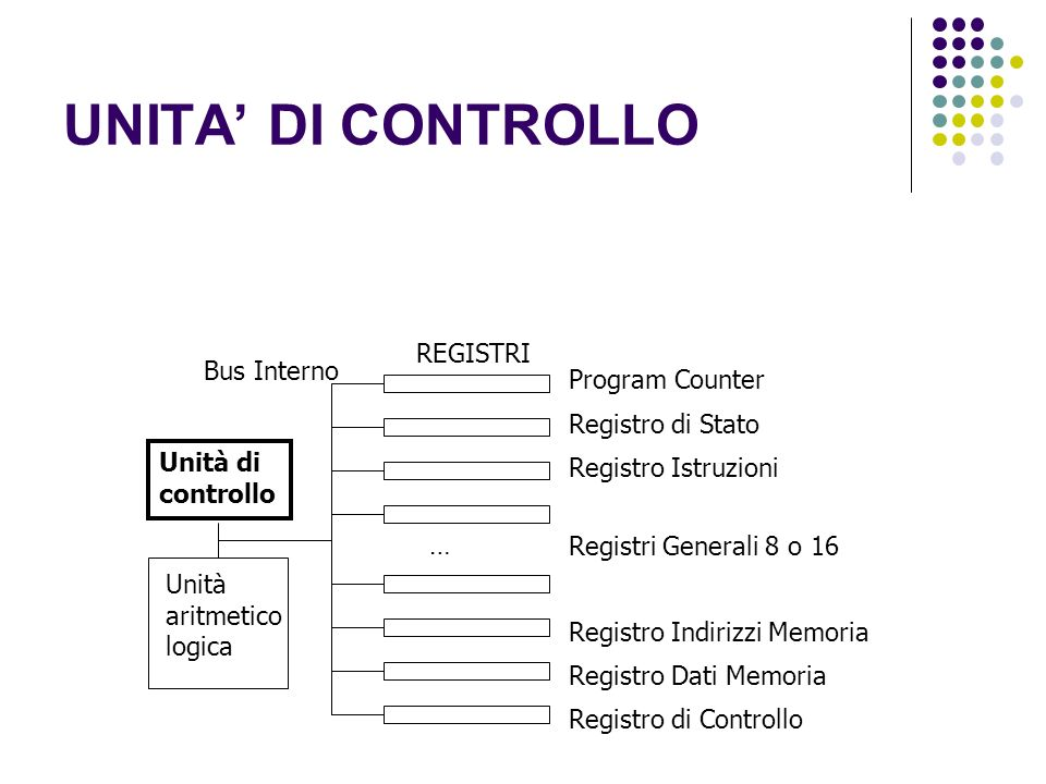 UNITA' DI CONTROLLO REGISTRI Bus Interno Program Counter