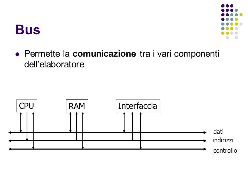 Bus Permette la comunicazione tra i vari componenti dell'elaboratore
