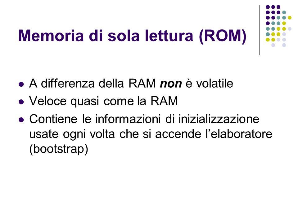 Memoria di sola lettura (ROM)