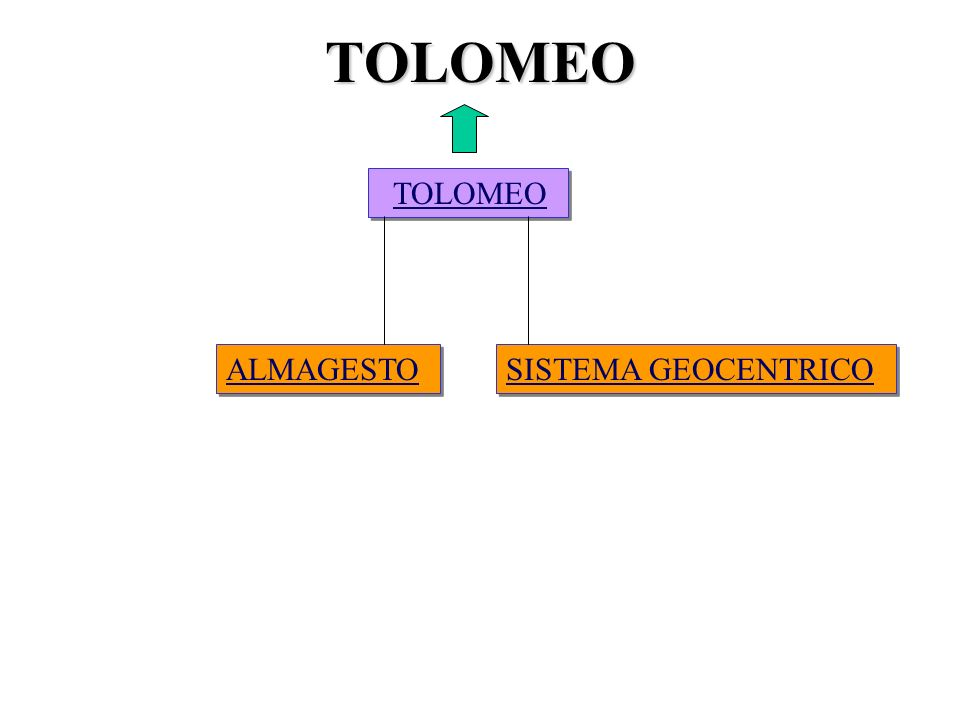 TOLOMEO TOLOMEO ALMAGESTO SISTEMA GEOCENTRICO