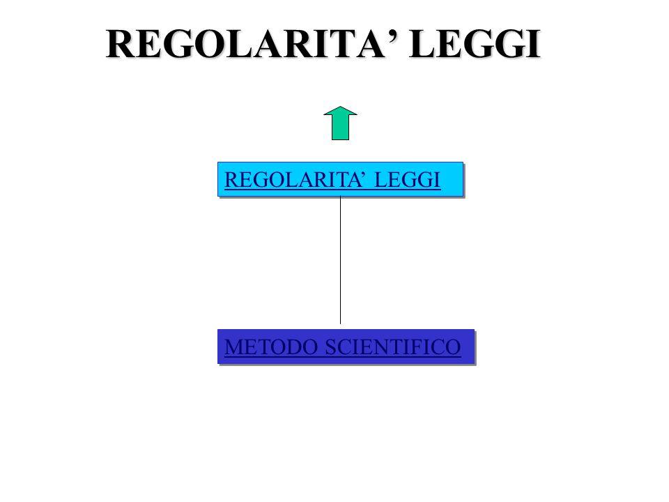 REGOLARITA' LEGGI REGOLARITA' LEGGI METODO SCIENTIFICO
