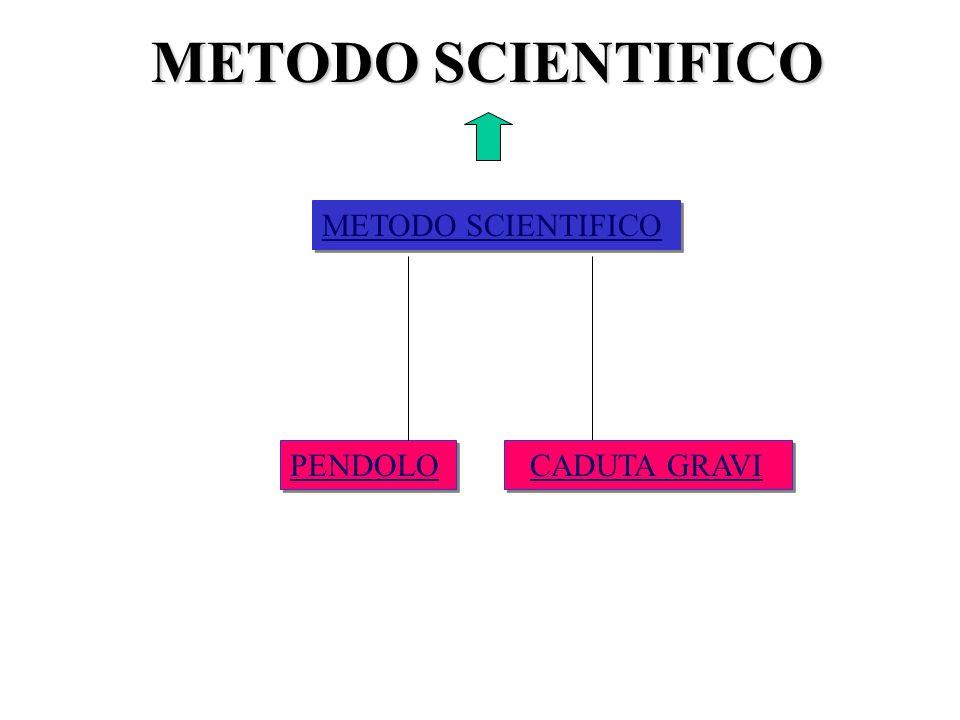 METODO SCIENTIFICO METODO SCIENTIFICO PENDOLO CADUTA GRAVI