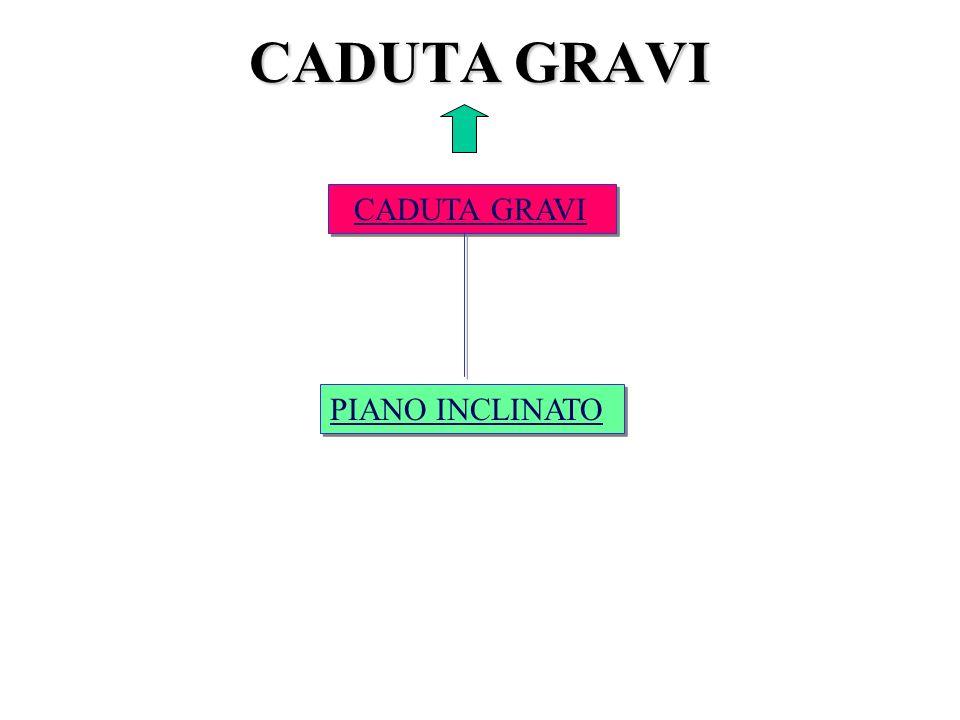 CADUTA GRAVI CADUTA GRAVI PIANO INCLINATO