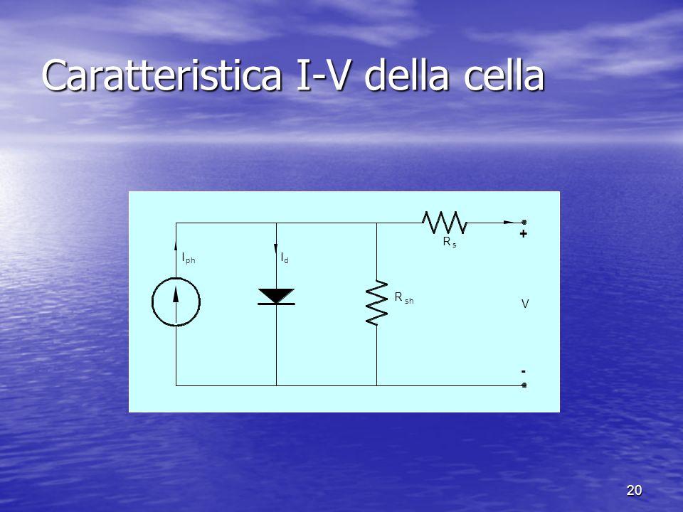 Caratteristica I-V della cella