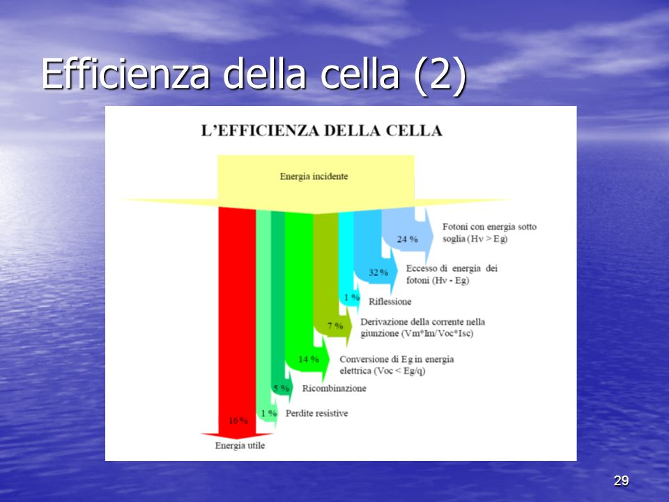 Efficienza della cella (2)