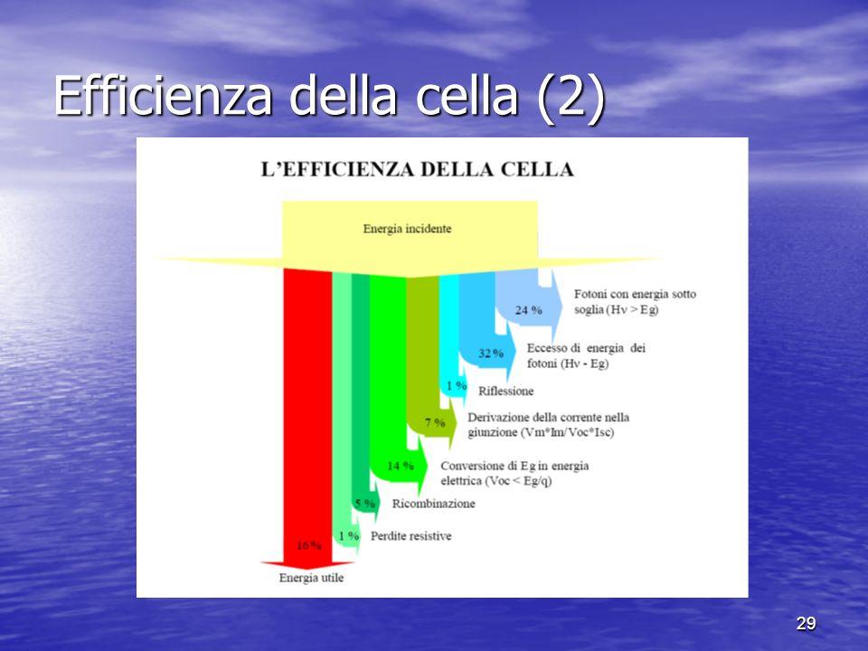 Efficienza della cella (2)