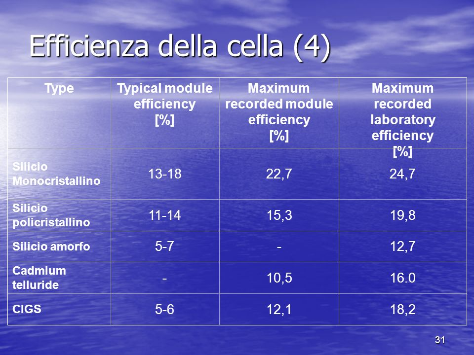 Efficienza della cella (4)