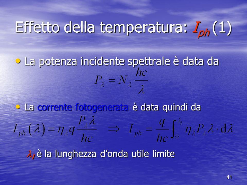 Effetto della temperatura: Iph (1)