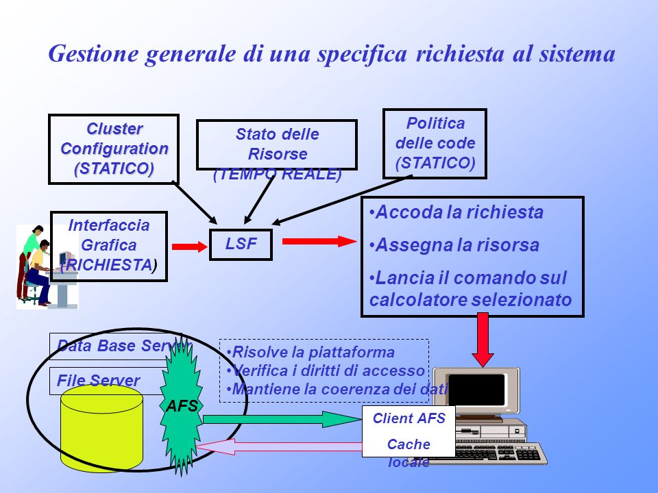 Gestione generale di una specifica richiesta al sistema