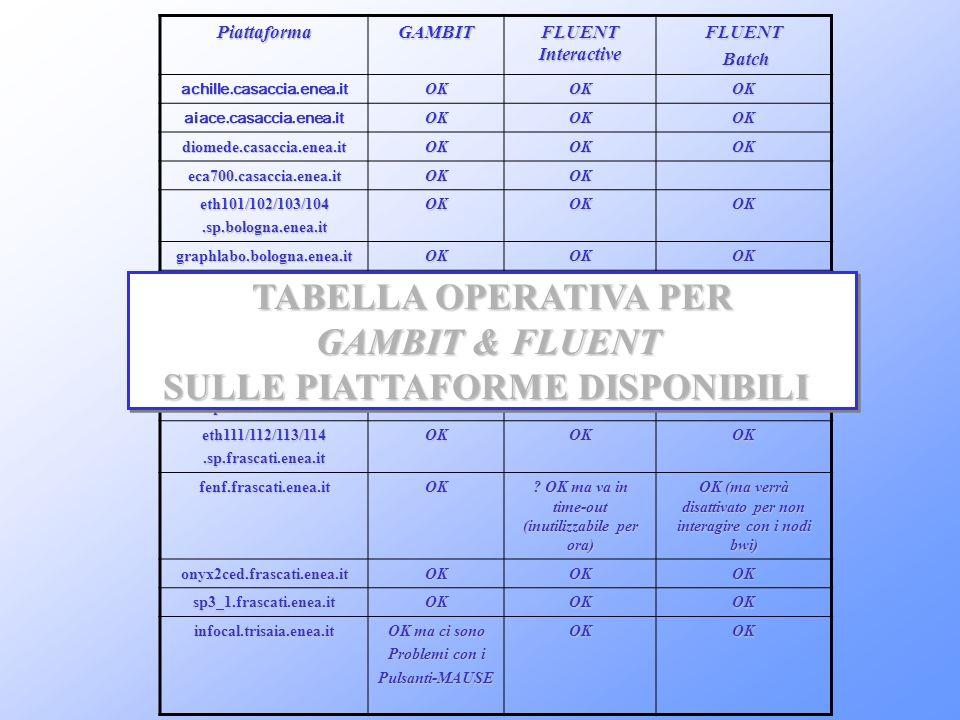 TABELLA OPERATIVA PER GAMBIT & FLUENT SULLE PIATTAFORME DISPONIBILI