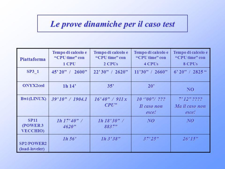 Le prove dinamiche per il caso test Tempo di calcolo e CPU time con