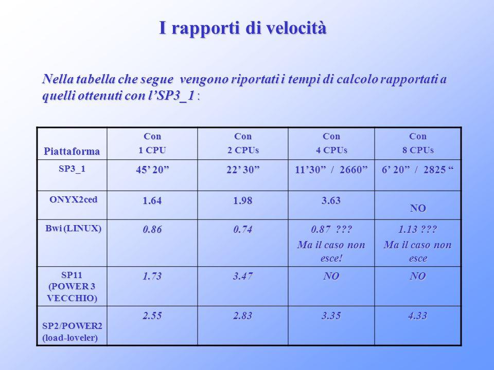 I rapporti di velocità Nella tabella che segue vengono riportati i tempi di calcolo rapportati a. quelli ottenuti con l'SP3_1 :