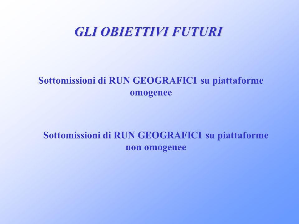 GLI OBIETTIVI FUTURI Sottomissioni di RUN GEOGRAFICI su piattaforme