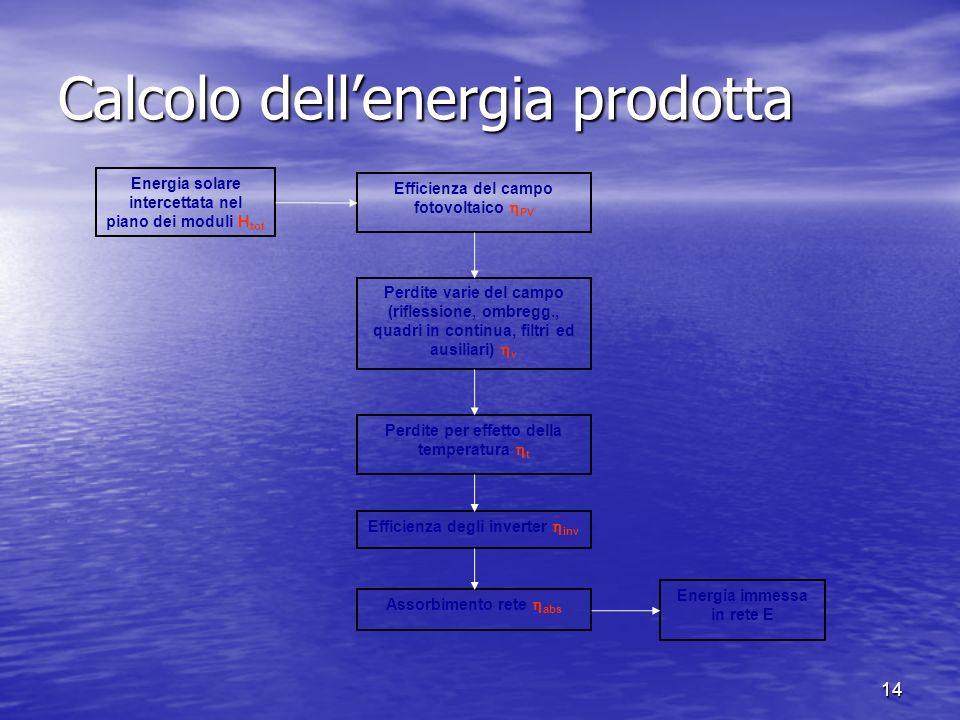Calcolo dell'energia prodotta