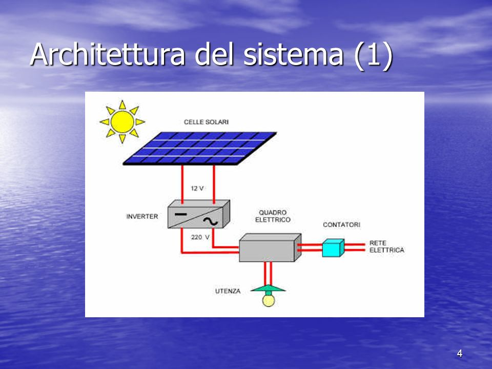 Architettura del sistema (1)