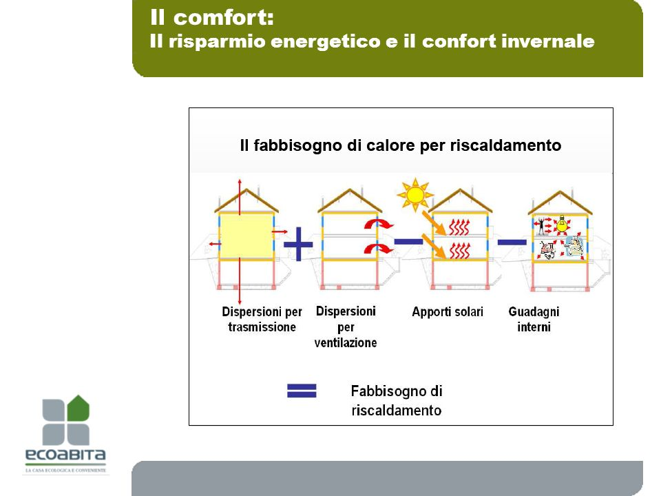 Il comfort: Il risparmio energetico e il confort invernale