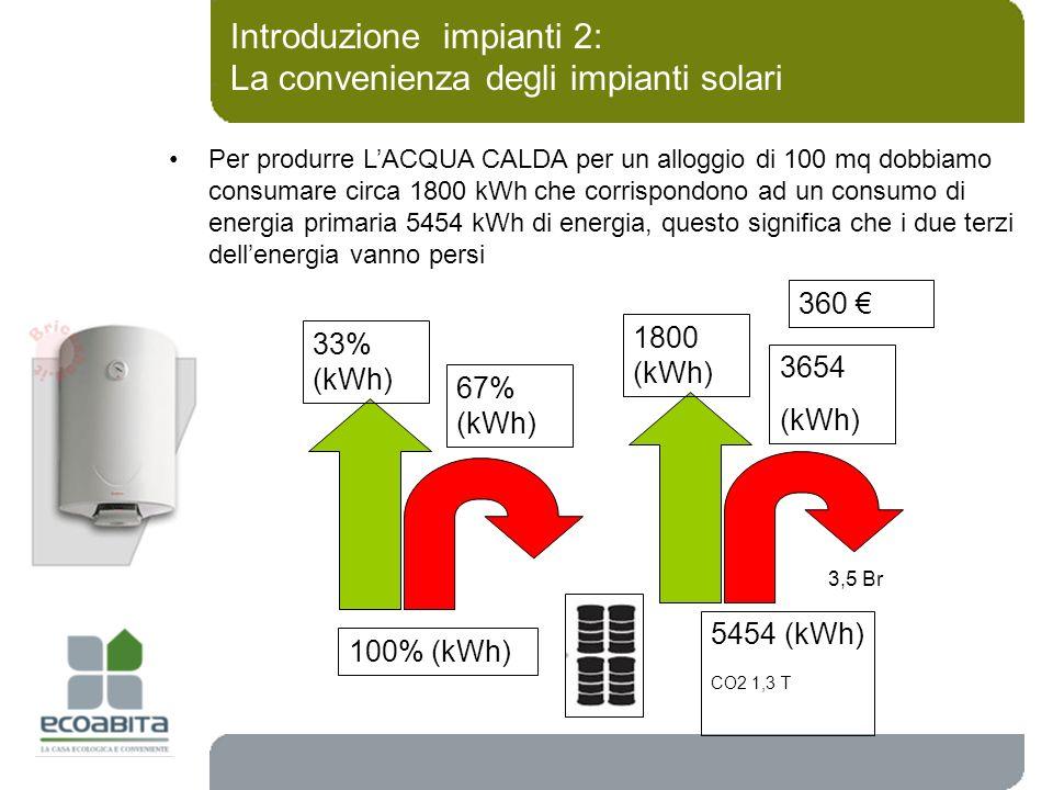 Introduzione impianti 2: La convenienza degli impianti solari