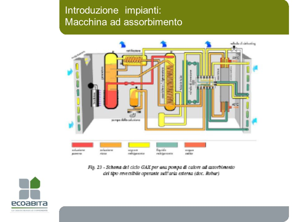 Introduzione impianti: Macchina ad assorbimento