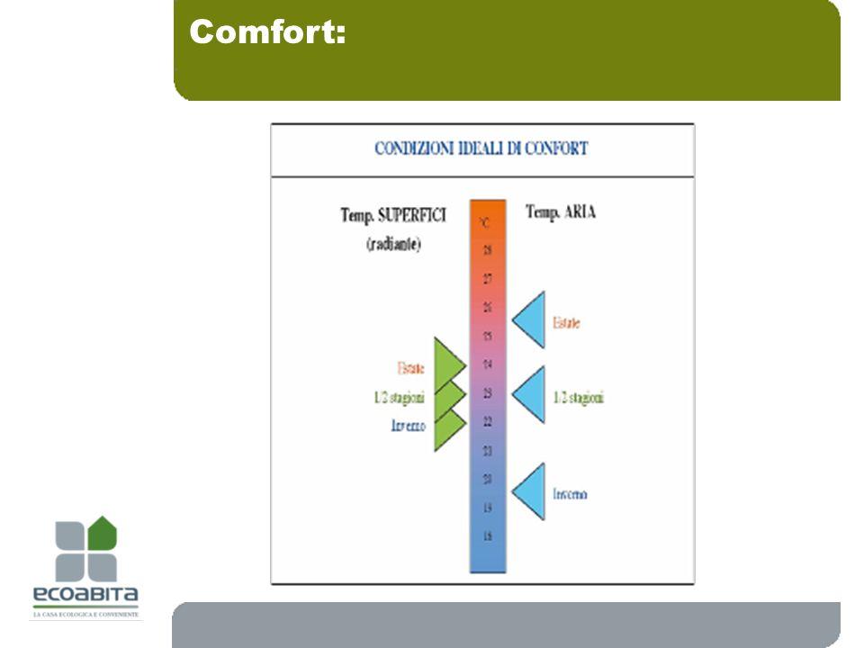 Comfort: 18