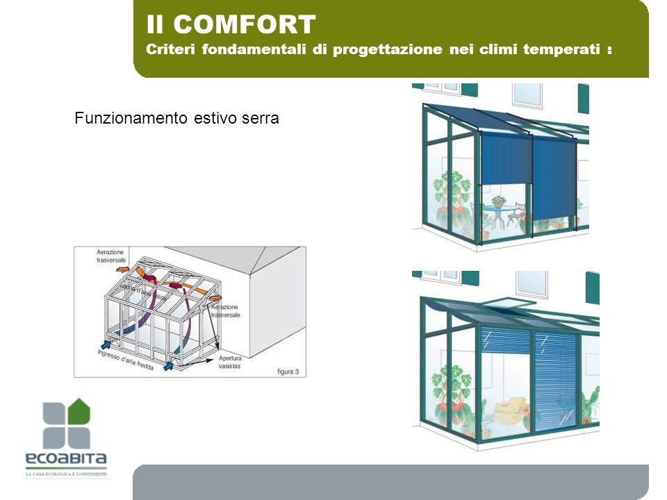 Il COMFORT Funzionamento estivo serra