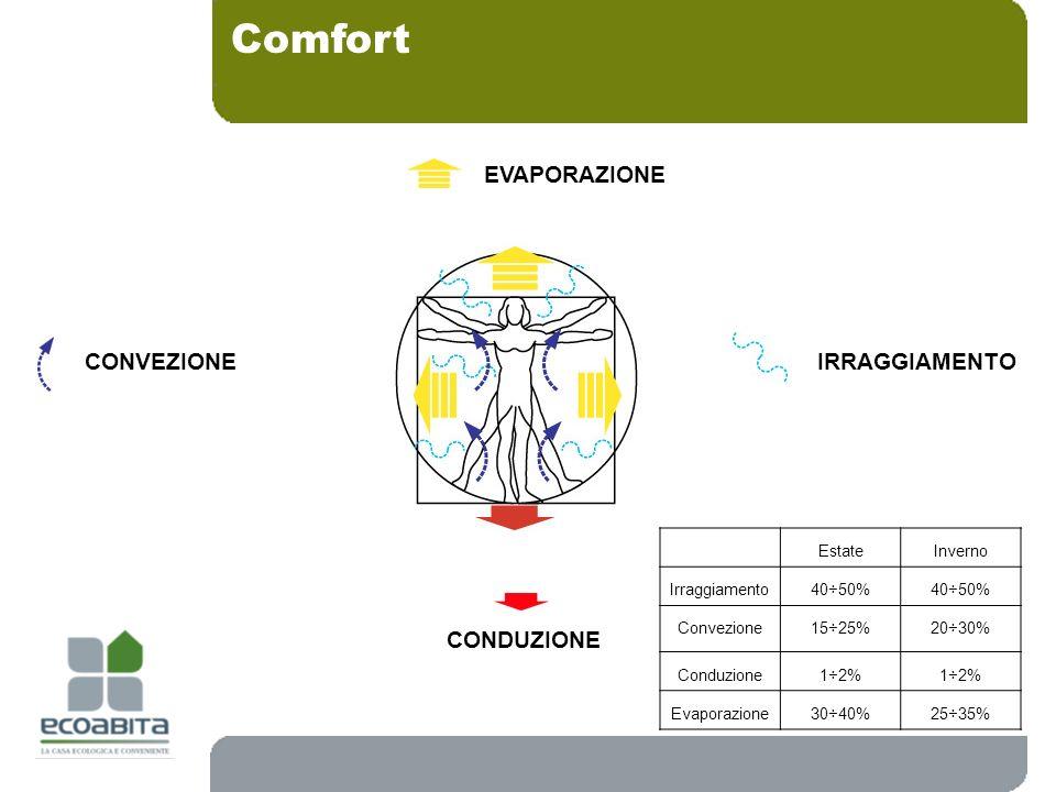 Comfort IRRAGGIAMENTO EVAPORAZIONE CONVEZIONE CONDUZIONE 40 Estate