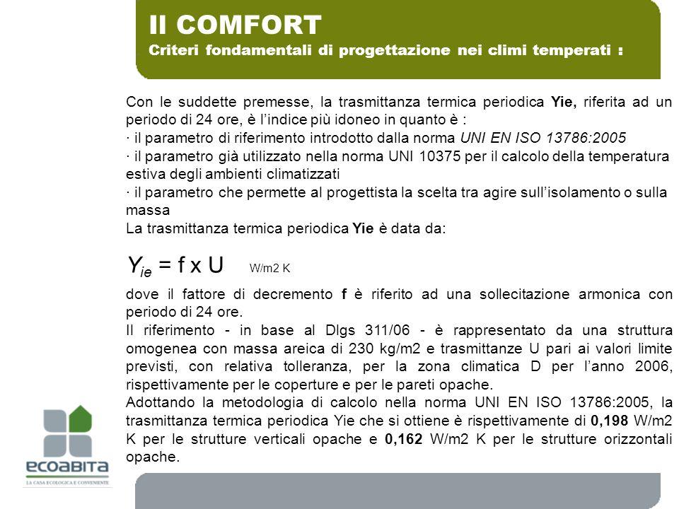 Il COMFORT Yie = f x U W/m2 K