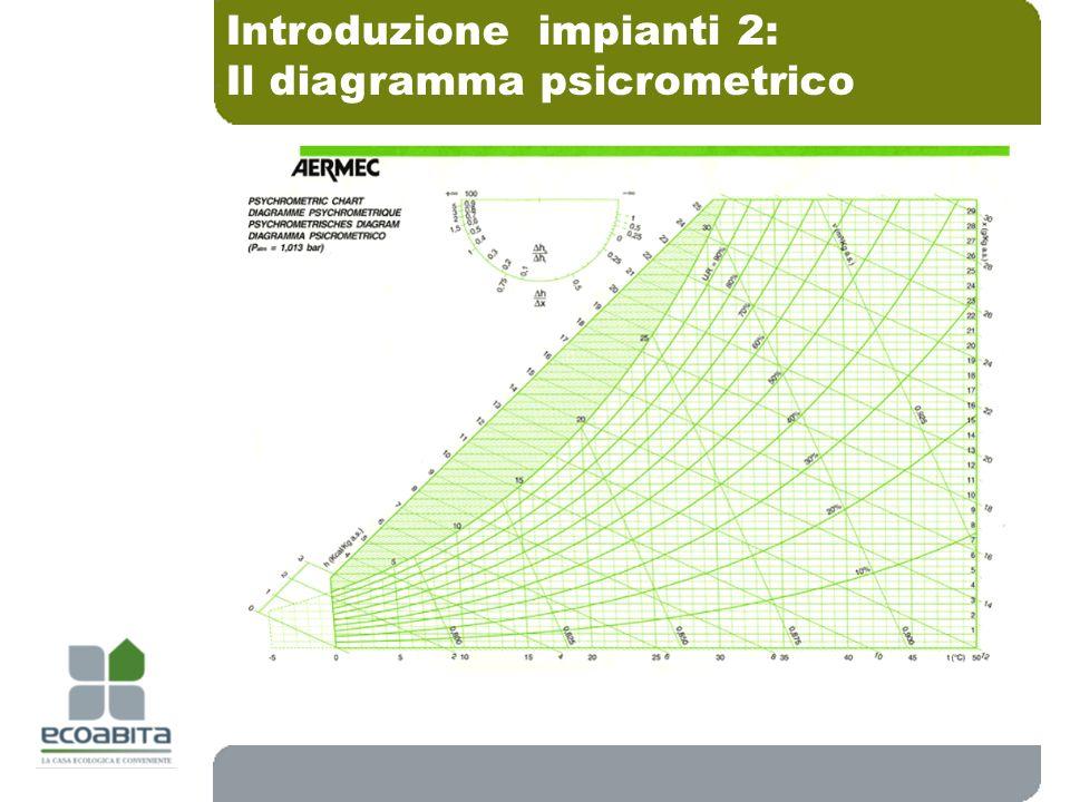 Il diagramma psicrometrico Introduzione impianti 2:
