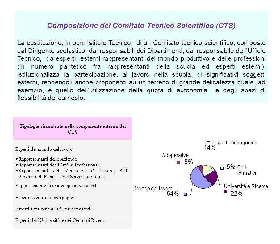 Composizione del Comitato Tecnico Scientifico (CTS)
