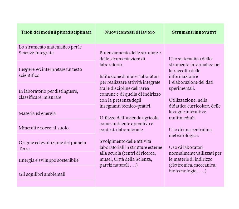 Titoli dei moduli pluridisciplinari Nuovi contesti di lavoro