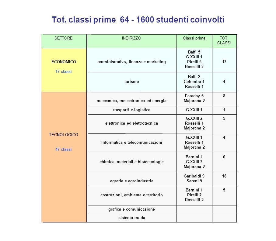 Tot. classi prime 64 - 1600 studenti coinvolti