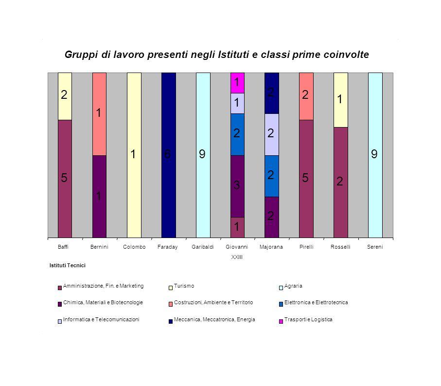 Gruppi di lavoro presenti negli Istituti e classi prime coinvolte