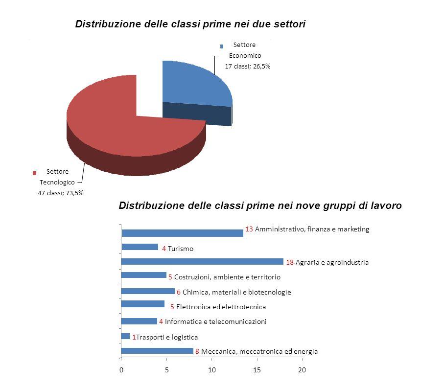 Distribuzione delle classi prime nei due settori