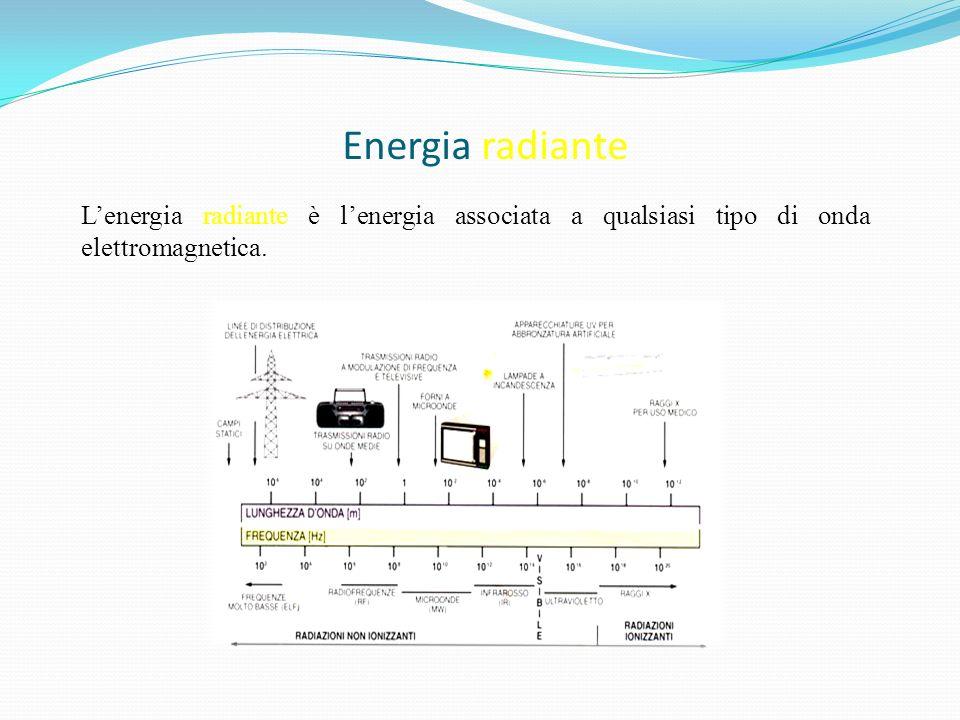 Energia radiante L'energia radiante è l'energia associata a qualsiasi tipo di onda elettromagnetica.