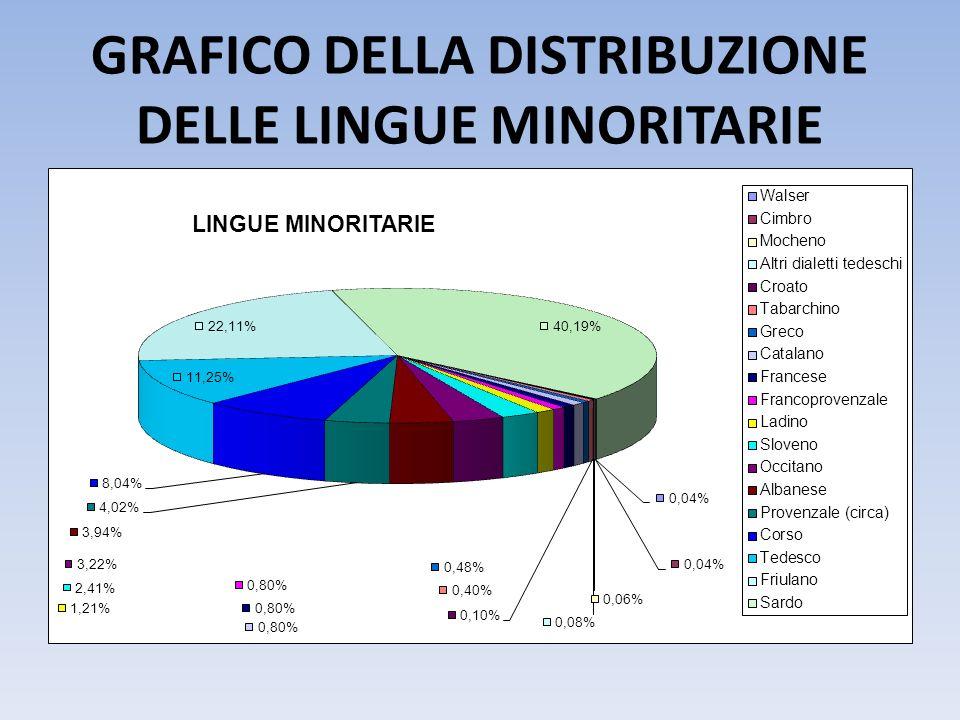 GRAFICO DELLA DISTRIBUZIONE DELLE LINGUE MINORITARIE