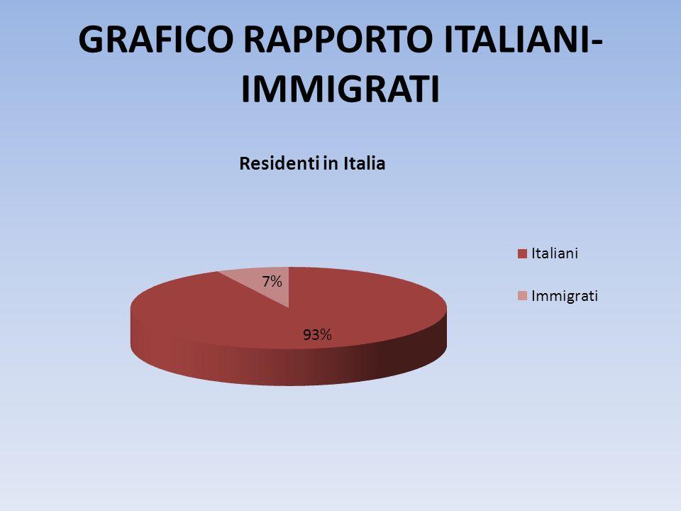 GRAFICO RAPPORTO ITALIANI-IMMIGRATI