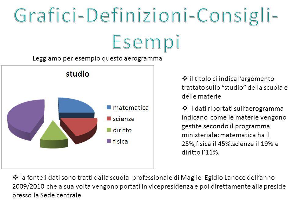 Grafici-Definizioni-Consigli-Esempi