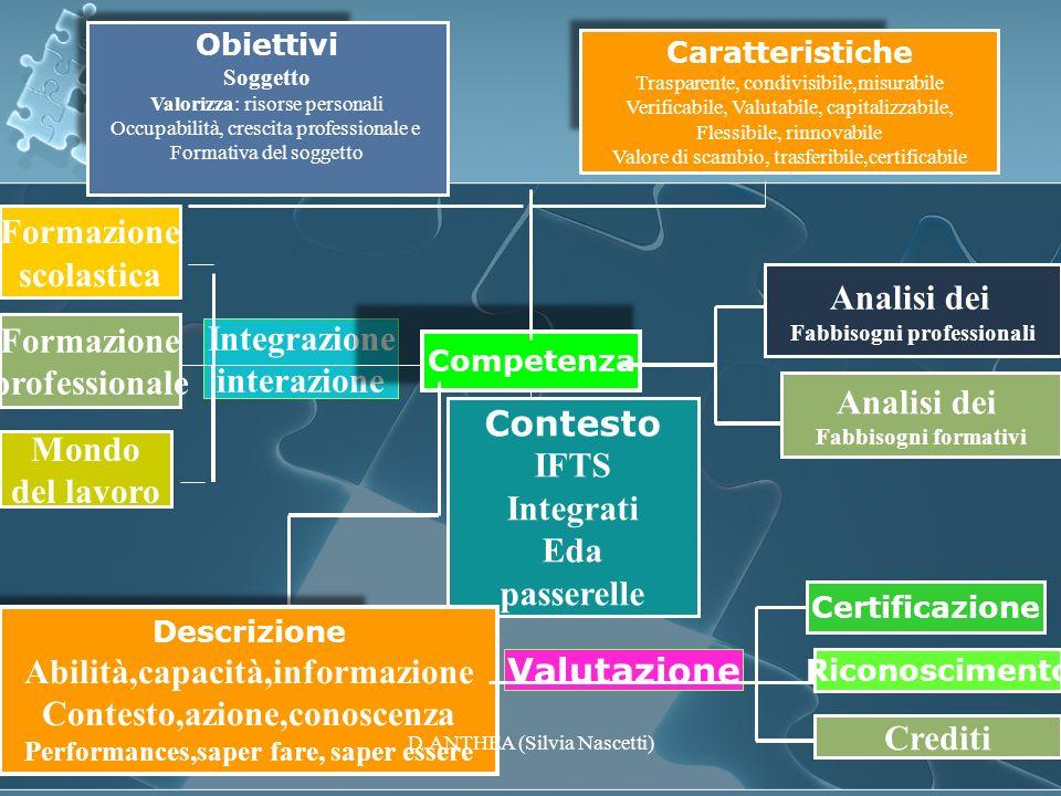 Abilità,capacità,informazione Contesto,azione,conoscenza Valutazione