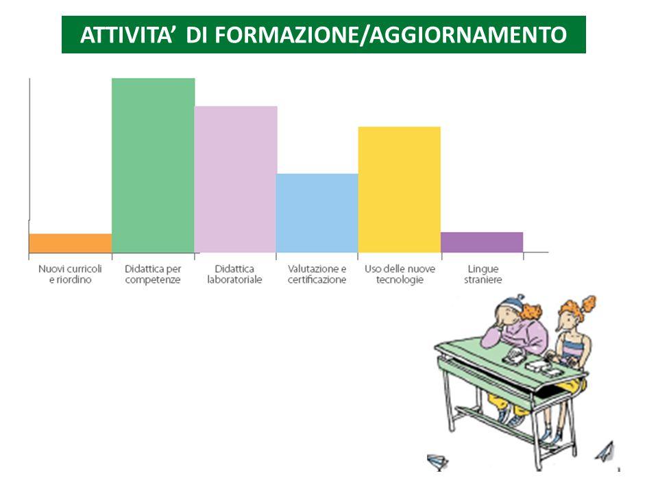 ATTIVITA' DI FORMAZIONE/AGGIORNAMENTO