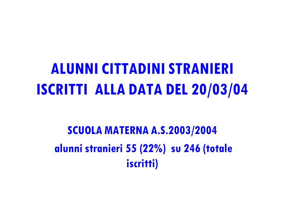 ALUNNI CITTADINI STRANIERI ISCRITTI ALLA DATA DEL 20/03/04