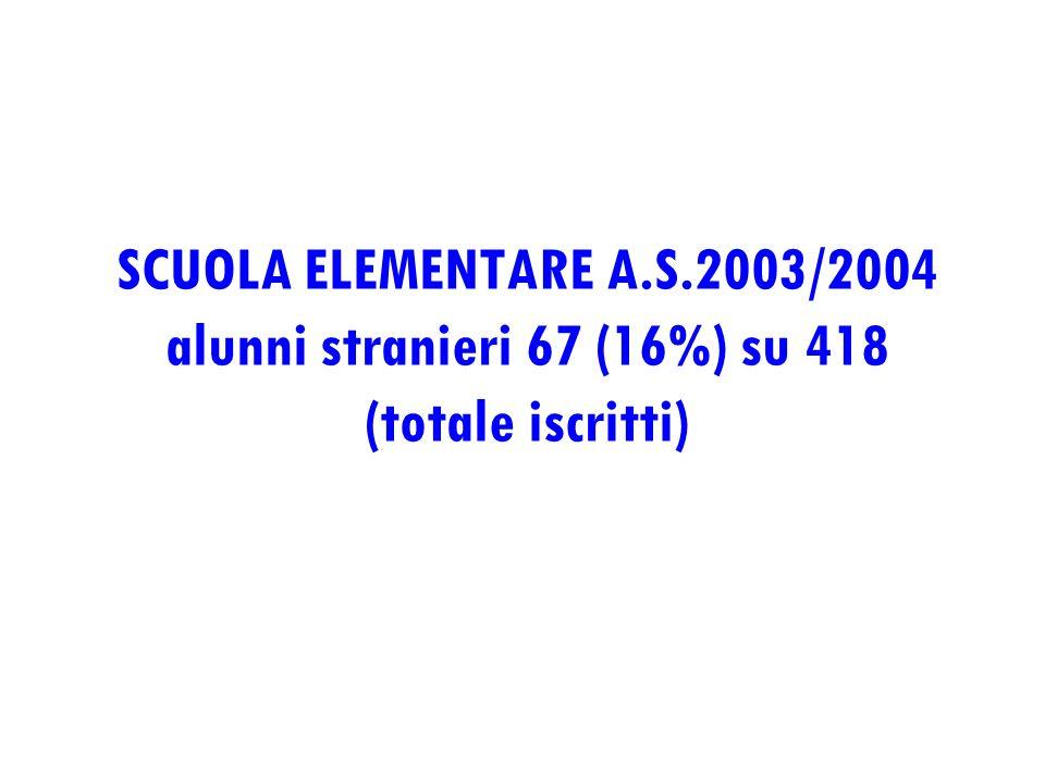 SCUOLA ELEMENTARE A.S.2003/2004 alunni stranieri 67 (16%) su 418 (totale iscritti)