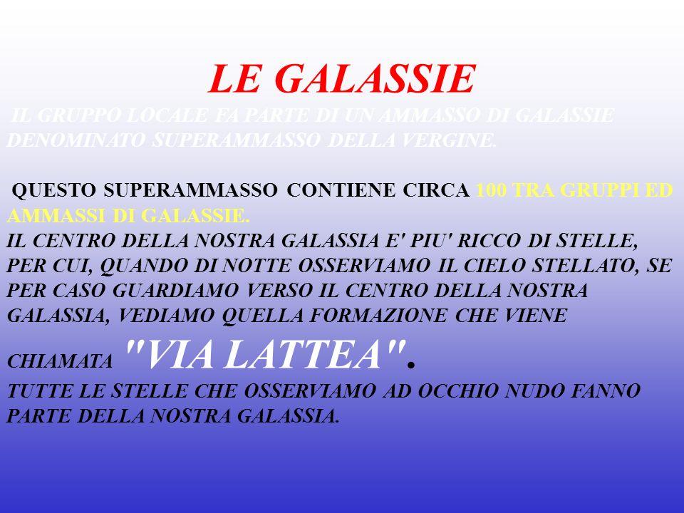 LE GALASSIE IL GRUPPO LOCALE FA PARTE DI UN AMMASSO DI GALASSIE DENOMINATO SUPERAMMASSO DELLA VERGINE.