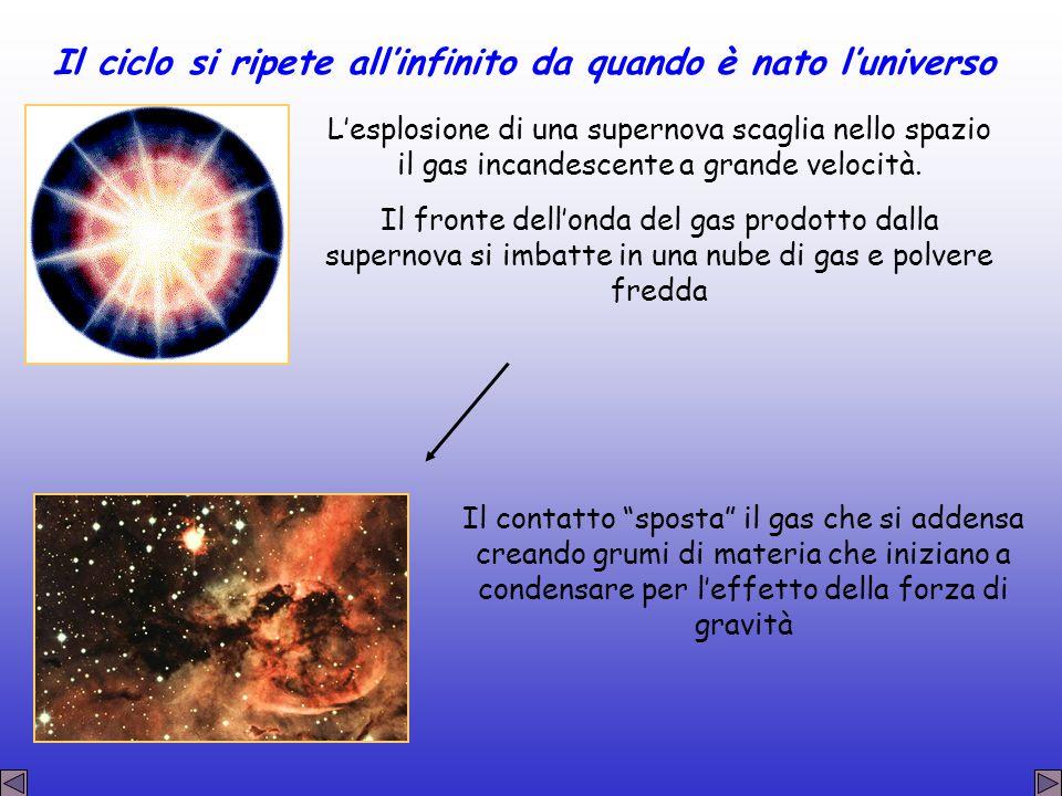 Il ciclo si ripete all'infinito da quando è nato l'universo