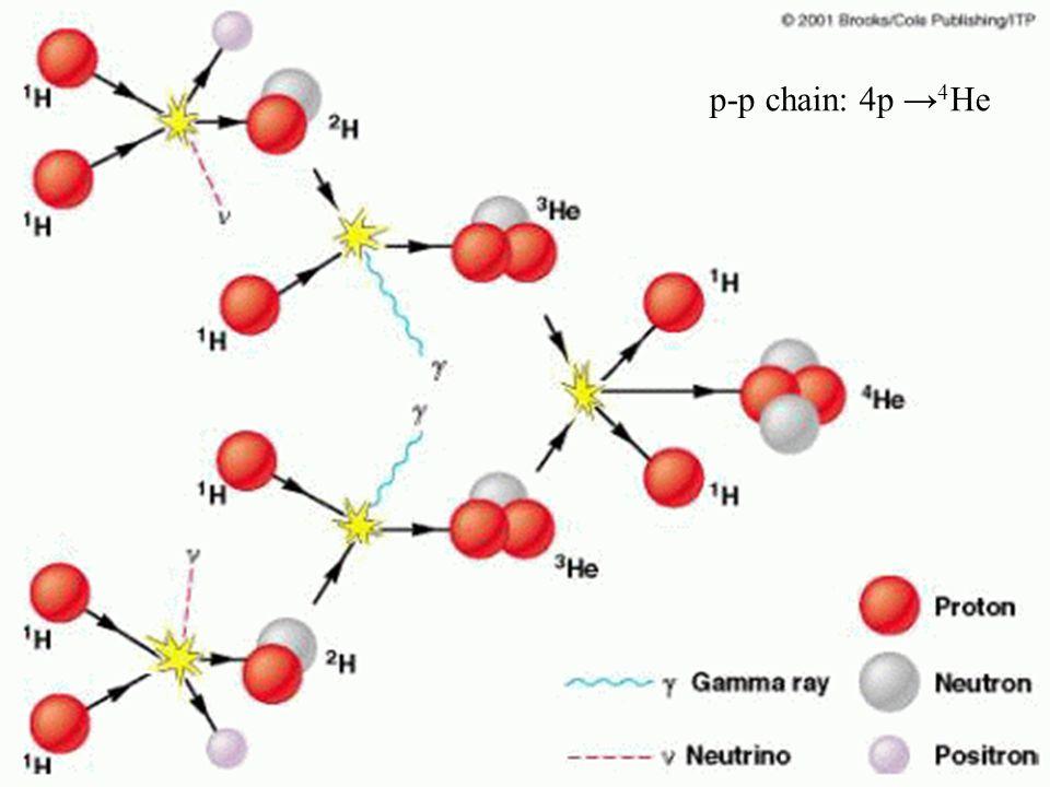 p-p chain: 4p →4He 33