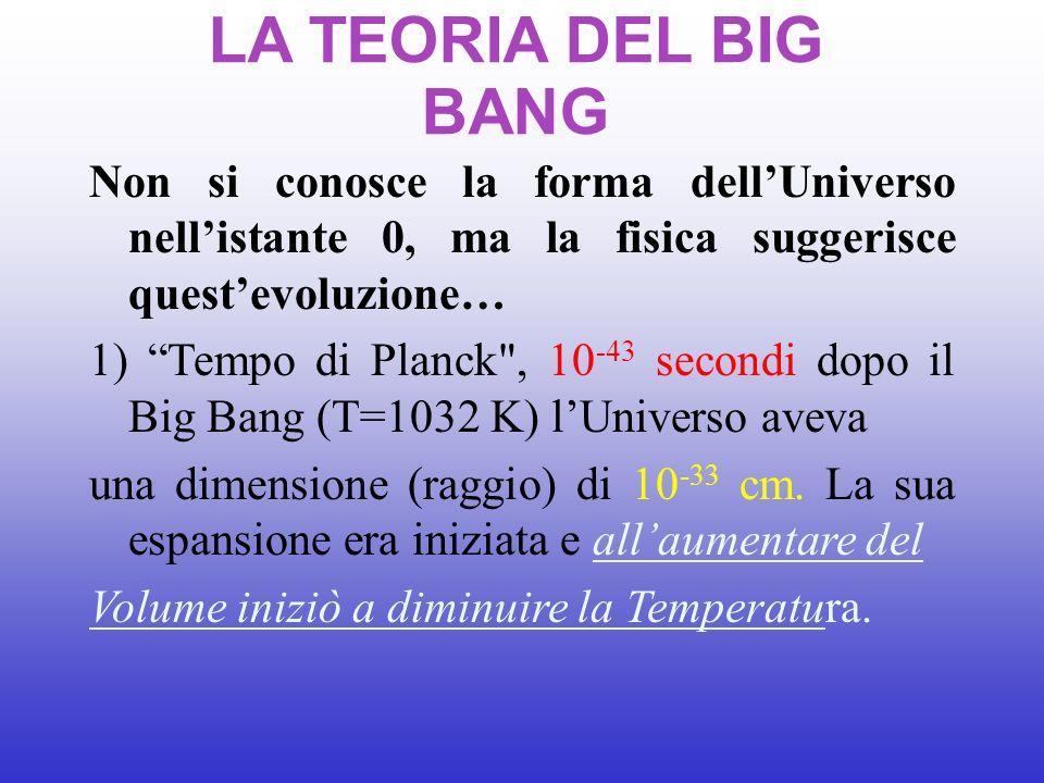 LA TEORIA DEL BIG BANG Non si conosce la forma dell'Universo nell'istante 0, ma la fisica suggerisce quest'evoluzione…